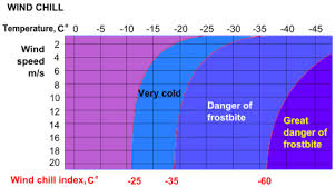 Wind Chill Chart Degrees Celsius Wind Chill Wikipedia