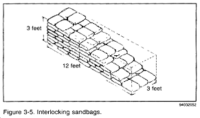 Sandbag Size Chart Fm 21 16 Chptr 3 Take Immediate Action