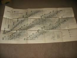 Knolls Atomic Power Laboratory Chart Of The Nuclides General Electric Chart Of The Nuclides Knolls Atomic Power
