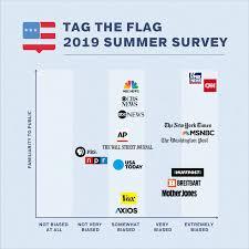 2019 Media Bias Chart Summer 2019 Survey Tag The Flag