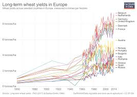 Historical Grain Charts Crop Yields Our World In Data