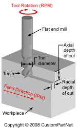 End Mill Feed And Speed Chart Milling Speed And Feed Calculator