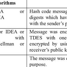 Pretty Good Privacy Pdf File Security Based On Pretty Good Privacy Pgp Concept