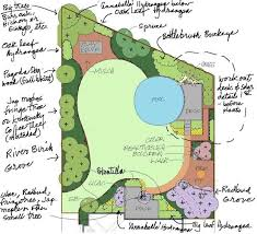 backyard design plans. Garden Design With Landscaping Ideas For Backyard Privacy (cont.) How To Plant Plans