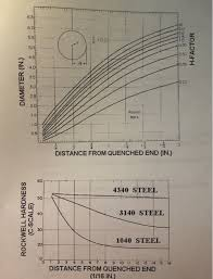 4340 Steel Heat Treatment Chart Solved A Why Is Hardenability Of A Material Important To