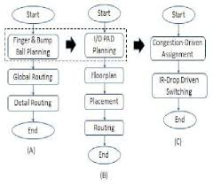 A The Flow Chart Of The Package Design B The Flow Chart