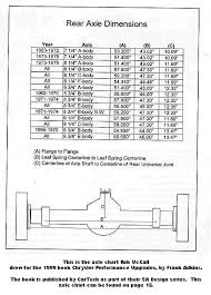 Chevy Axle Width Chart Jeep Axle Width Chart Best Collection Of All Time Jeep