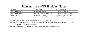 Selecting The Right Shielding Gas For Your Welding Process