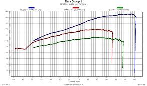 Performance Parts Vintage Performance Developments