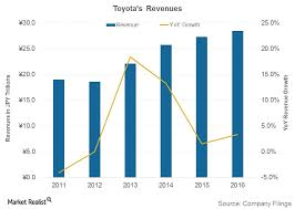 Toyota Stock Price History Chart Analyzing Recent Trends In Toyotas Revenue Market Realist
