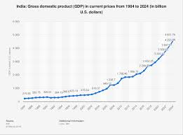 Indian Gdp Chart Gdp Of India 1984 2024 Statista