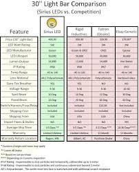 Led Comparison Chart Vs 2 U S Off Road Toyota Jeep