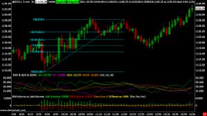 Sierra Chart Brokers Trade Futures 4 Less Sierra Chart