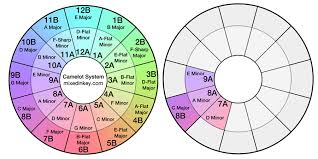 Mixed In Key Camelot Chart Everything You Need To Know About Harmonic Mixing Mixed In