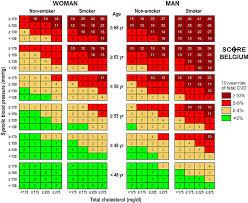 Framingham Risk Score Chart Predictive Ability Of The Score Belgium Risk Chart For