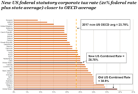 federal tax issues
