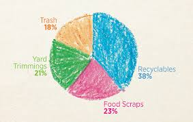 Food Waste Chart Save Your Food City Of Fort Collins