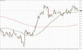 50 Day Moving Average Charts Alguracy Technologies Llp Golden Crossover Bullish Chart