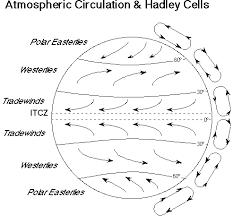 Wind Patterns Fascinating Wind Patterns