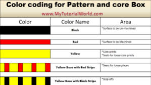 Bics Colour Coding Chart Colour Coding For Patterns And Core Boxes My Tutorial World