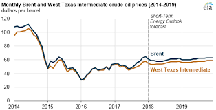Brent Spot Price Chart Eia Forecasts Mostly Flat Crude Oil Prices And Increasing