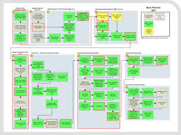 Business Process Mapping Spy Pond Partners Llc