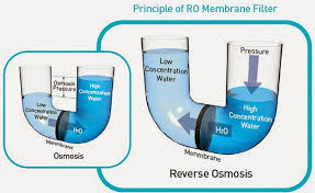 How To Change Reverse Osmosis Filters Ispring Mc7 18 X 12 75gpd Reverse Osmosis Membrane Replacement