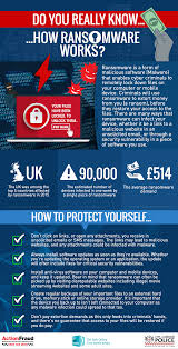 c get safe online do you really know how ransomware works 05 sep 2016
