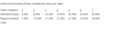 Hyatt Passport Points Chart Interested In Two Free Nights At Any Hyatt In The World