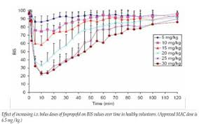 Diprivan Dosing Chart Fospropofol Lusedra May Be An Alternative To Propofol For