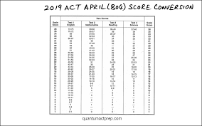 Sat And Act Conversion Chart 2014 Act Released Tests Quantum Act Prep