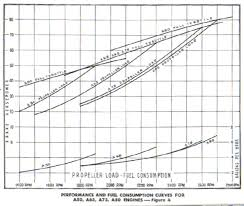 Rotax 912 Fuel Consumption Chart Engines List Archive Browser