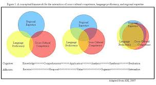 Competencies Meaning Intercultural Competence Wikipedia