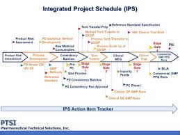 Biopharmaceutical Manufacturing Process Flow Chart Biopharmaceutical Manufacturing Success Strategies With
