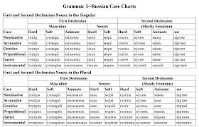 Russian Declension Chart Declension Chart Russian Language Stack Exchange