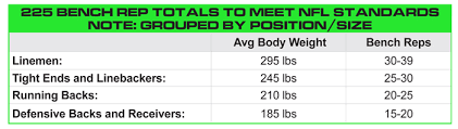 Weight Room Percentage Charts225 Bench Press Workout