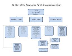 Parish Council Organizational Chart In Jamaica Rare Parish Organizational Chart 2019