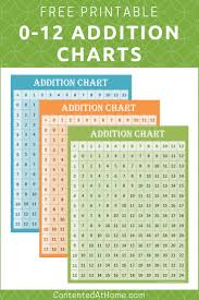 Free Printable Addition Charts 0 12 Education Addition