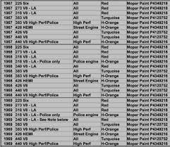 Mopar Engine Color Chart 14 Explanatory Engine Color Chart