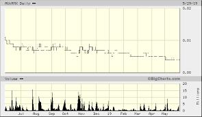 Red Mountain Mining Ltd Au Rmx Quick Chart Asx Au Rmx