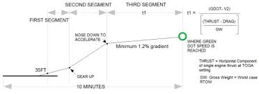 Jeppesen Climb Gradient Chart Min And Max Acceleration Height The Flying Engineer