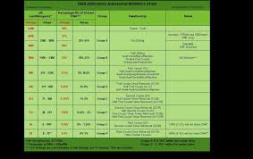 Green Chart Dna Dna Test Results Lisas Long Lost Rellies