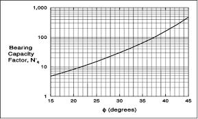 Nq Chart Chart For Estimating Bearing Capacity Factor Nq 5
