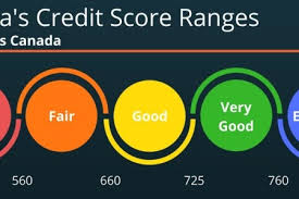 Credit Score Chart 2018 Free Credit Report 2018 How To Improve Very Poor Credit