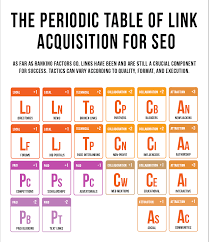 The Periodic Table of Link Building & Acquisition Tactics – Indago ...