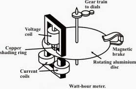 overview of single phase induction type energy meter eep single phase induction kilowatt hour meter construction