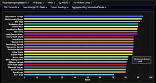 63 All Inclusive Dps Chart Wow