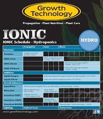 Ionic Nutrients Feeding Chart 2019