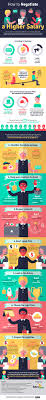 images about job search interview job offers asking your boss for a higher salary can be an uncomfortable affair luckily dollars direct has created an infographic that will show you how
