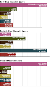 World Maternity Leave Chart U S Maternity Leave Benefits Are Still Dismal